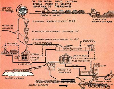Historia de las oficinas salitreras en chile un producto for Origen de la oficina