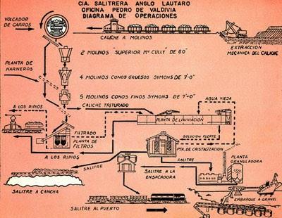 Historia de las oficinas salitreras en chile un producto for Origen de las oficinas