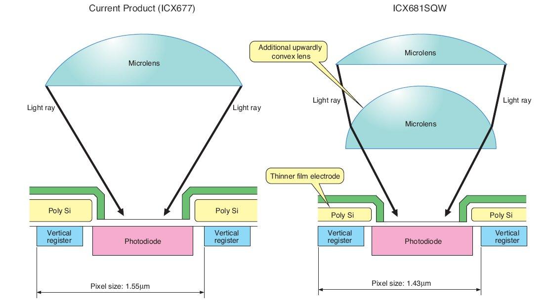 Image Sensors World: Sony Shrinks CCD Pixel to 1.43um