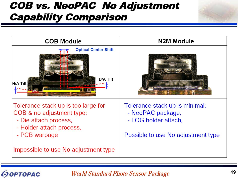 Image Sensors World Optopac Technology Presentation