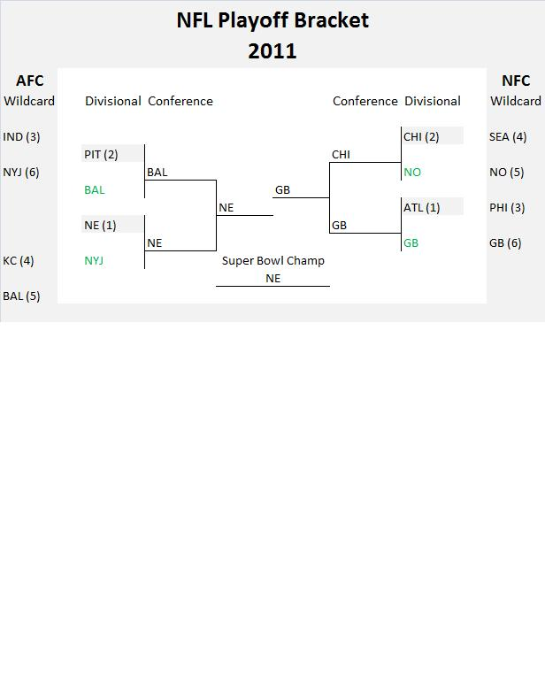 nfl playoff point spreads 2014 ny post