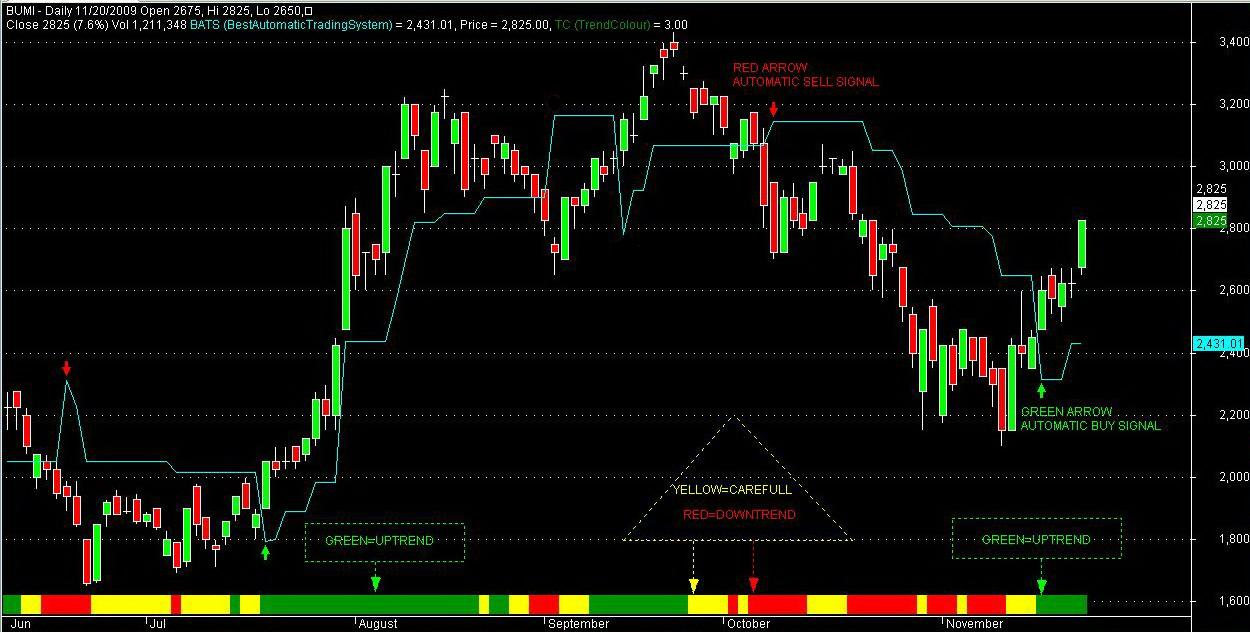 Best robotic trading systems