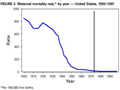 Chart of US maternal mortality rates in the 20th century. The rate plumets from over 800 per 100,000 live births in 1900 to fewer than 100 in 1960 -- 13 years before the Roe vs Wade abortion decision that abortion-rights groups credit with reducing maternal mortality in general, and abortion mortality in particular.