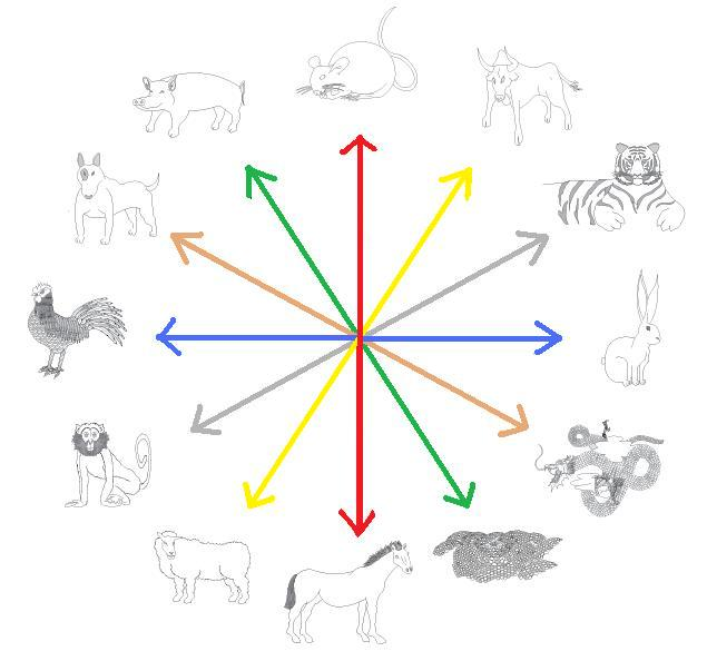 chinese zodiac chart compatibility. The tiger is that the third animal of the Chinese Zodiac compatibility chart
