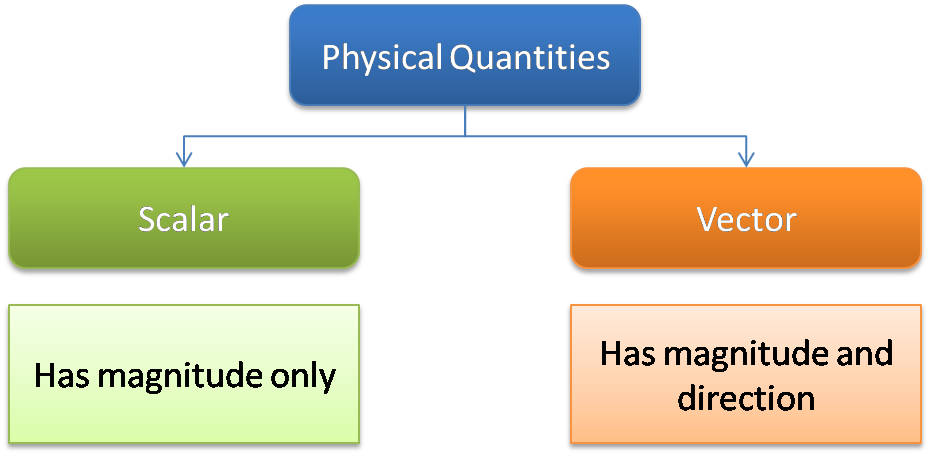 physics spm chapter 1 form 4