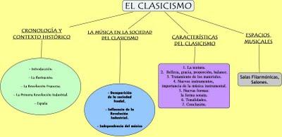 Clasicismo musichistory - Epoca del clasicismo ...