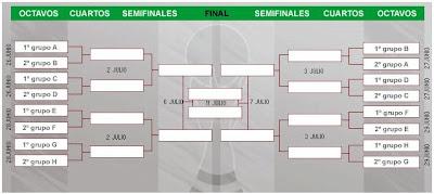 fixture completo de sudafrica 2010: octavos de final, cuartos de final, semifinales y final