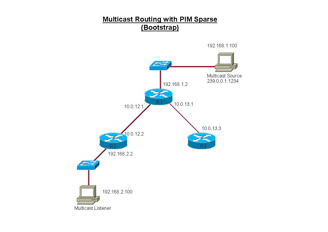 [Multicast-realdemo.jpg]