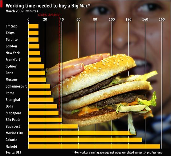 Working Time Needed To Buy A Bic Mac. Global Avarage