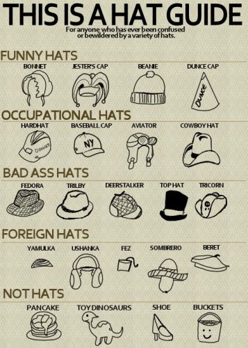 This Is A Hat Guide - For Anyone Who Has Ever Been Confused ...