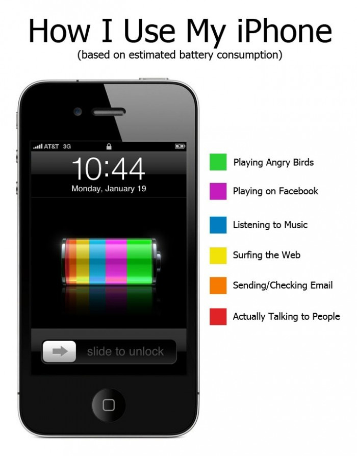 How I use my iPhone - Based On Estimated Battery Consumption