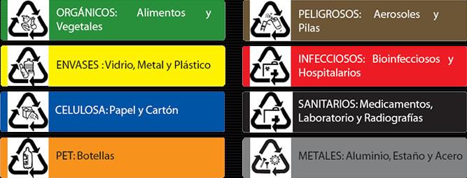 codificacion de los materiales: