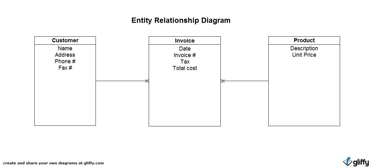 Beanscuz11 44 entity relationship diagram 44 entity relationship diagram ccuart Gallery