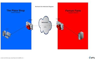 beanscuz11 5 2 extranet diagram rh beanscuz11 blogspot com Visio Domain Diagram ADFS Diagram