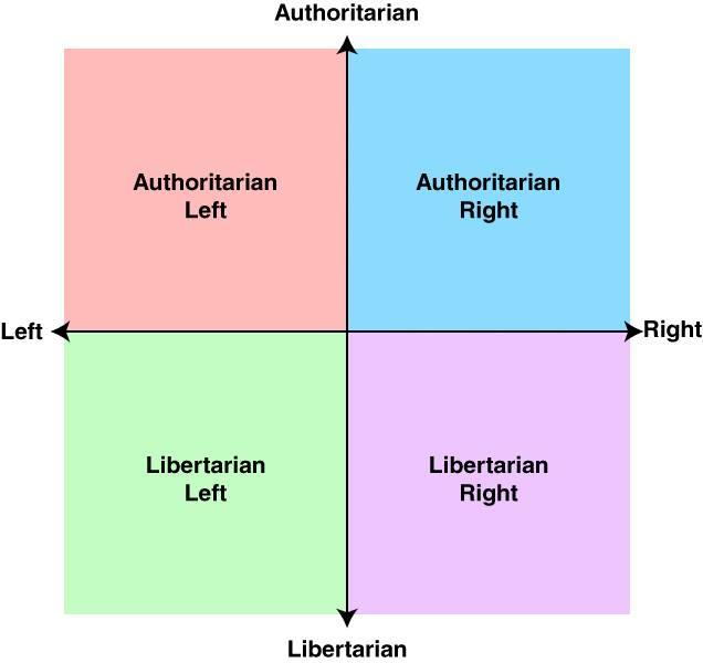 of the political spectrum: