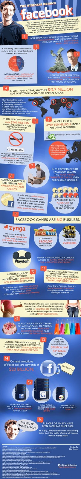 infographics on how facebook makes money