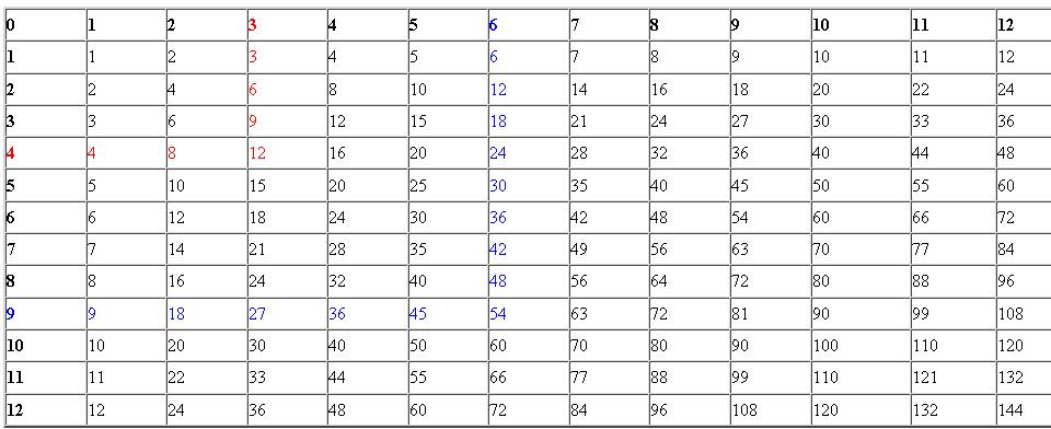 Multiplication Table 1 12 Without Answers - multiplication times ...