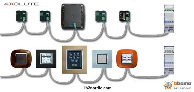 Ib2nordic bticino my home system