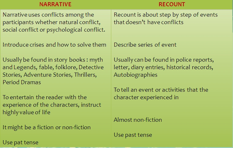 That's all about narrative text. Hope you get better knowledge about