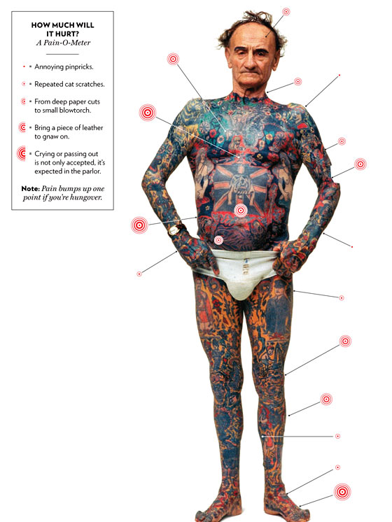 Tattoo Pain Pain is a relative issue. A perfect example to show that is