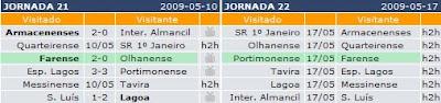 Juvenis do Farense tem de vencer em Portimão e esperar que o São Luís não perca em Almancil para subir aos Nacionais