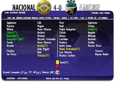 Ficha de Jogo  | Campeonato de Júniores  | Nacional 4-0 Farense