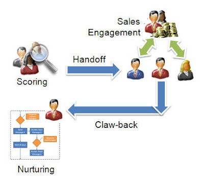Digital Body Language Lead Scoring The Importance Of Clawbacks