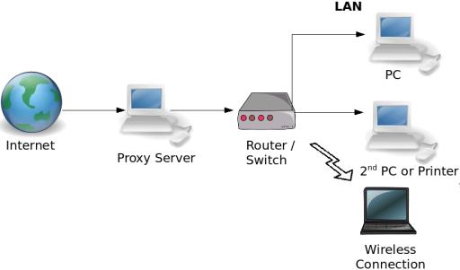 Как сделать сервер из роутера