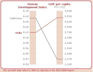 human development challenges illiteracy in india Human development, and poverty reduction thus, this study  which some of  these challenges can be addressed to help india achieve its infrastructure goals.
