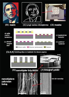 Nanobama yapılış şeması
