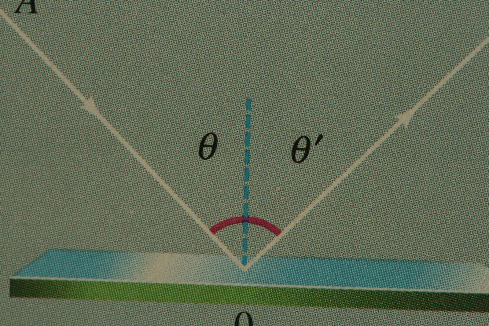 La physique simplifi e par jean philippe optique g om trique for Optique miroir plan