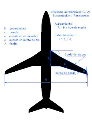 Parámetros del ala