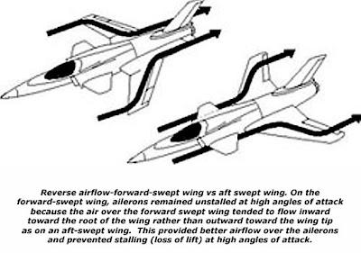 Diferencias entre el flujo con flecha normal e invertida