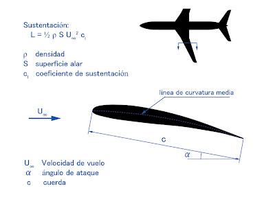 Parámetros que definen el perfil alar.