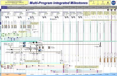 Programa de misiones espaciales previsto por la NASA para los próximos años