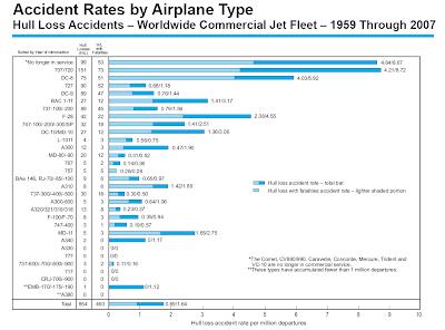 Accidentes en función del modelo de avión