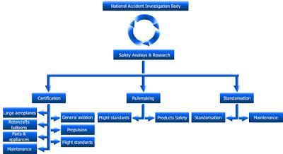 Esquema ilustrativo del procedimiento de investigación de accidentes
