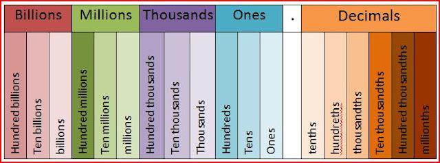15 Digit Place Value Chart http://kapitischoolroom12.blogspot.com/2010 ...