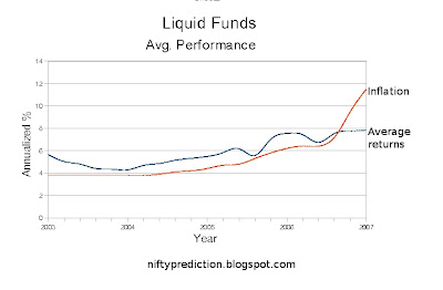 Liquid Funds Past Performance and Inflation