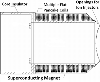 Nuclear Fusion Reactor - Superconducting Magnet