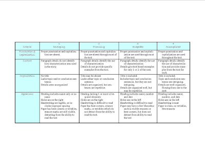 how to develop a grading rubric