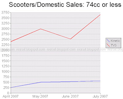SIAM Sales Data: Scooters, domestic, 74cc or less