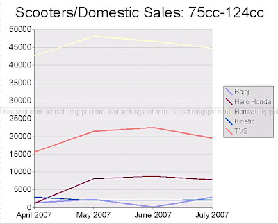 SIAM Sales Data: Scooters, domestic, 75cc to 125cc