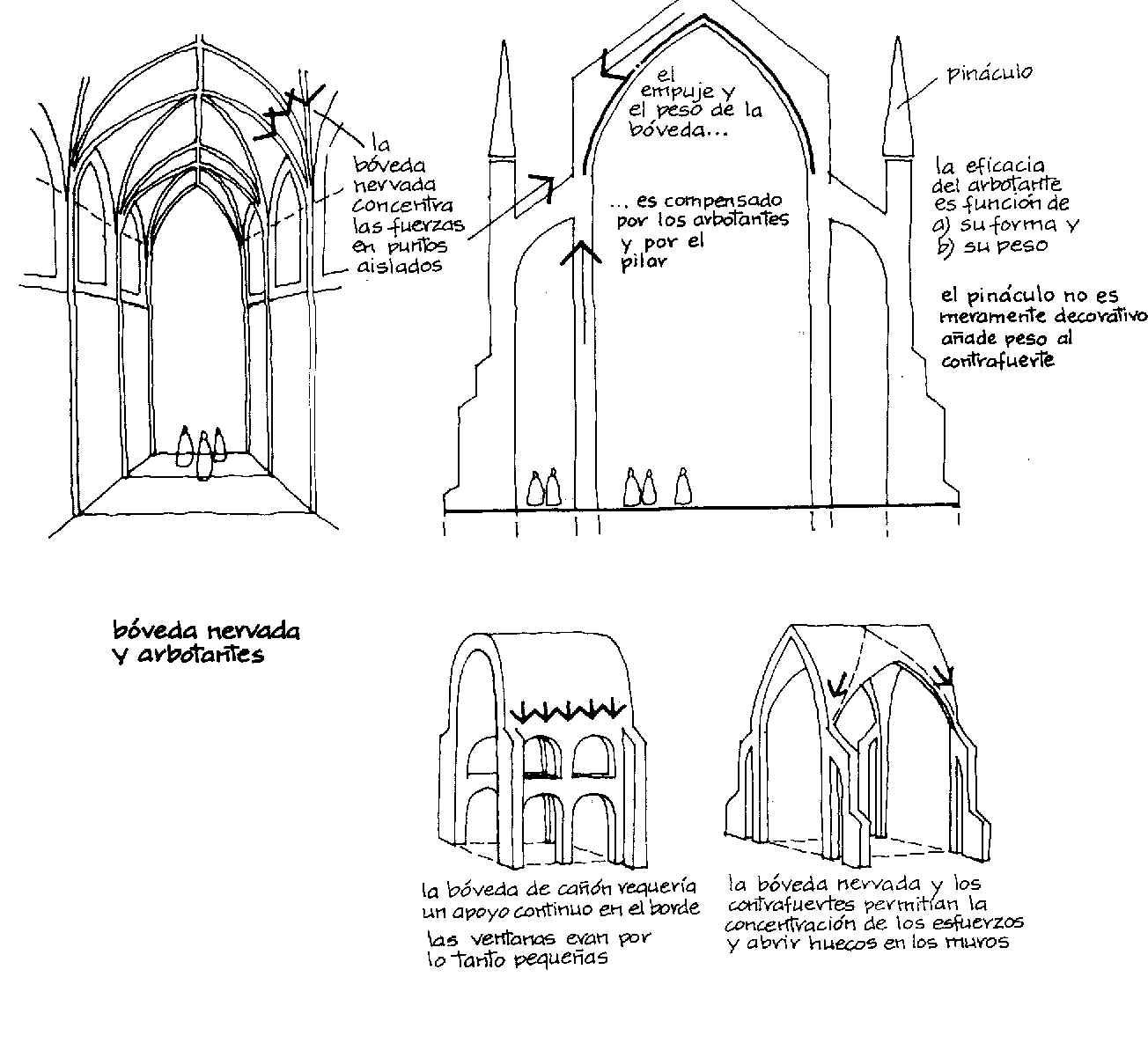 Todoestilos breve descripcion de arquitectura gotica for Arquitectura gotica partes