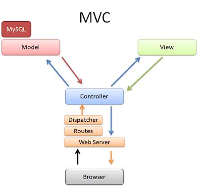 The MVC Architecture (MVC)