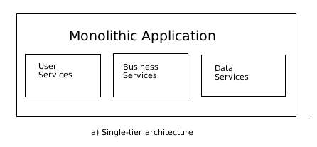 Programmers heaven single tier architecture for Architecture 1 tiers