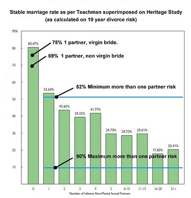 Considering the joint effects of premarital cohabitation and premarital sex, ...