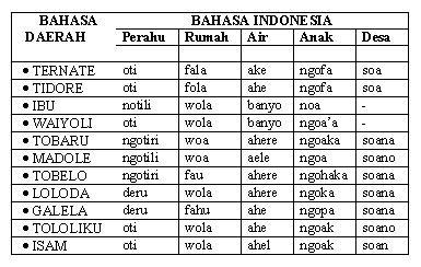 bahasa Ternate termasuk rumpun bahasa Polinesia ataupun rumpun bahasa