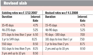 rates on fixed deposit