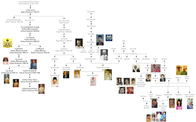 genealogy of Normah Bt Hassan and Ismail Alimuda